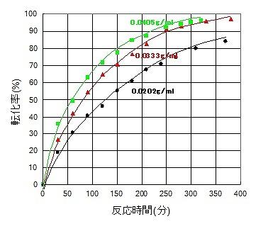 測定 反応 速度